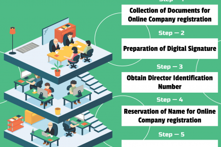 5 Steps To Register A Company Online- How To Register A Company? Infographic