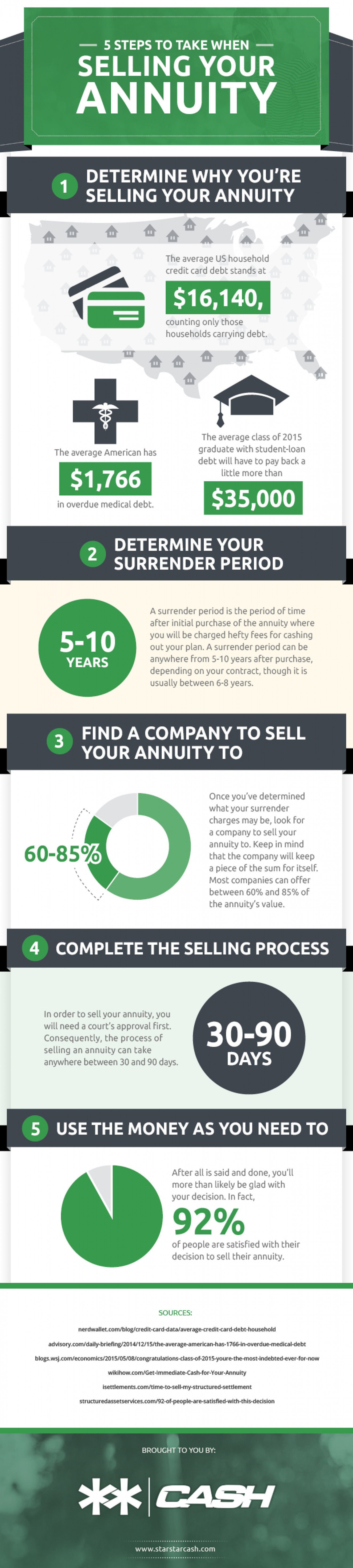 5 Steps To Take When Selling Your Annuity Infographic