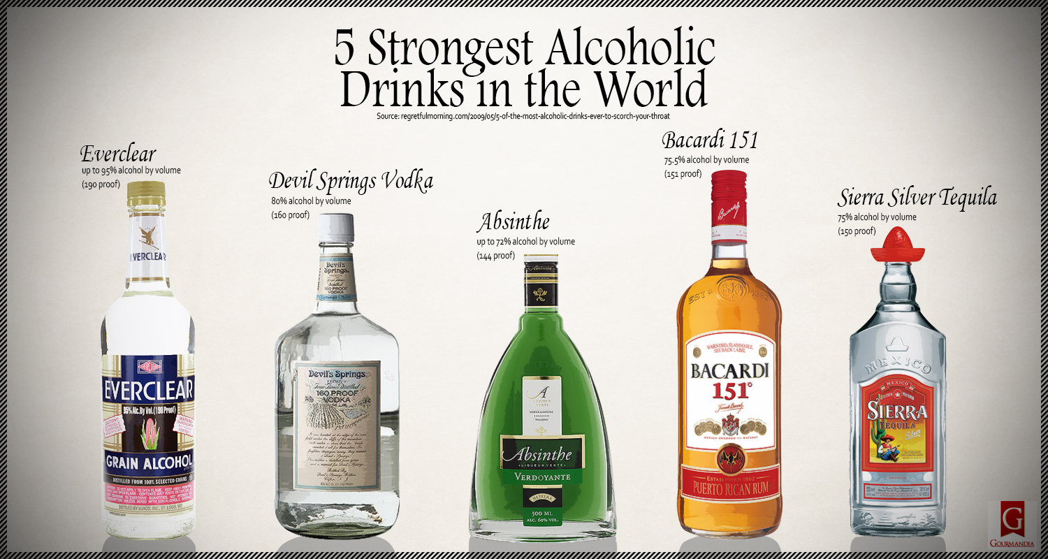 Strongest Alcohol In The World >> 5 Strongest Alcoholic Drinks In The World Visual Ly