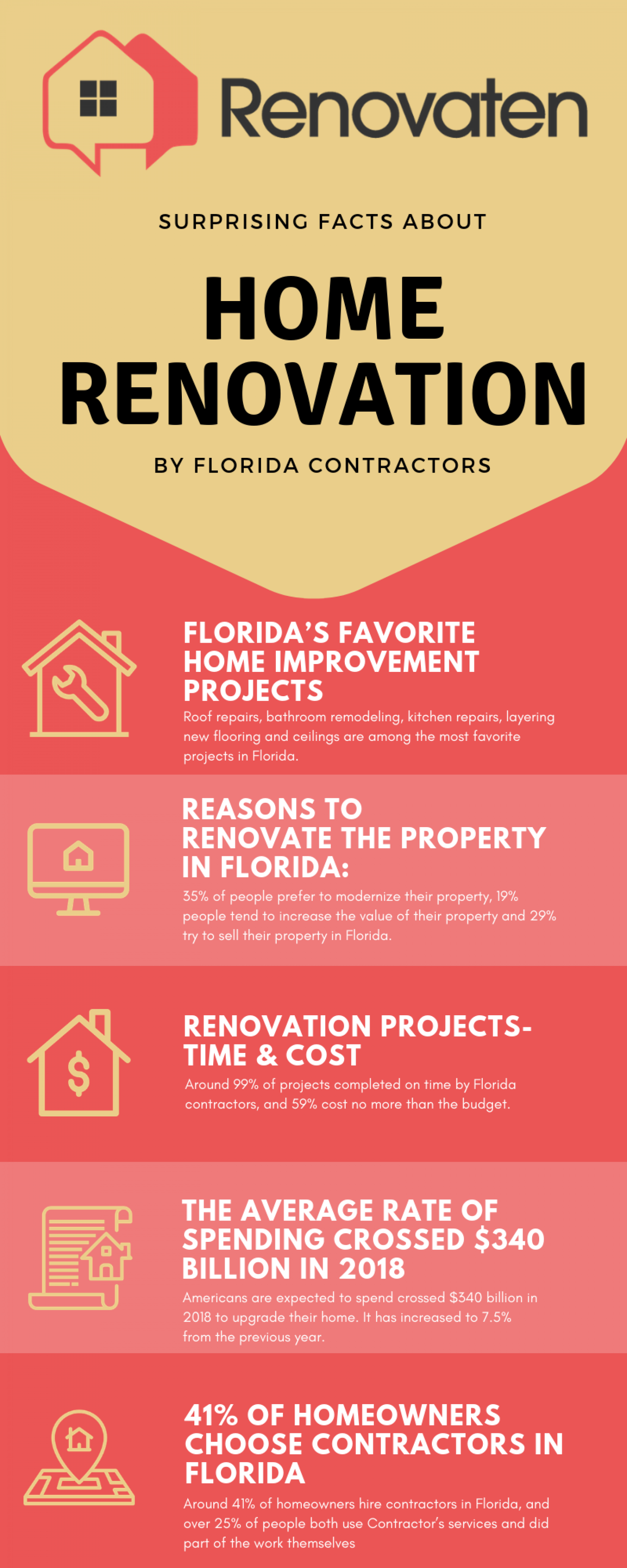 5 Surprising Facts about Home Renovation by Florida Contractors Infographic