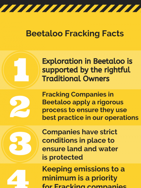 5 Things to Know About Fracking in Beetaloo Infographic