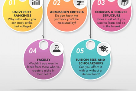 5 Things to look up before applying for an overseas education Infographic