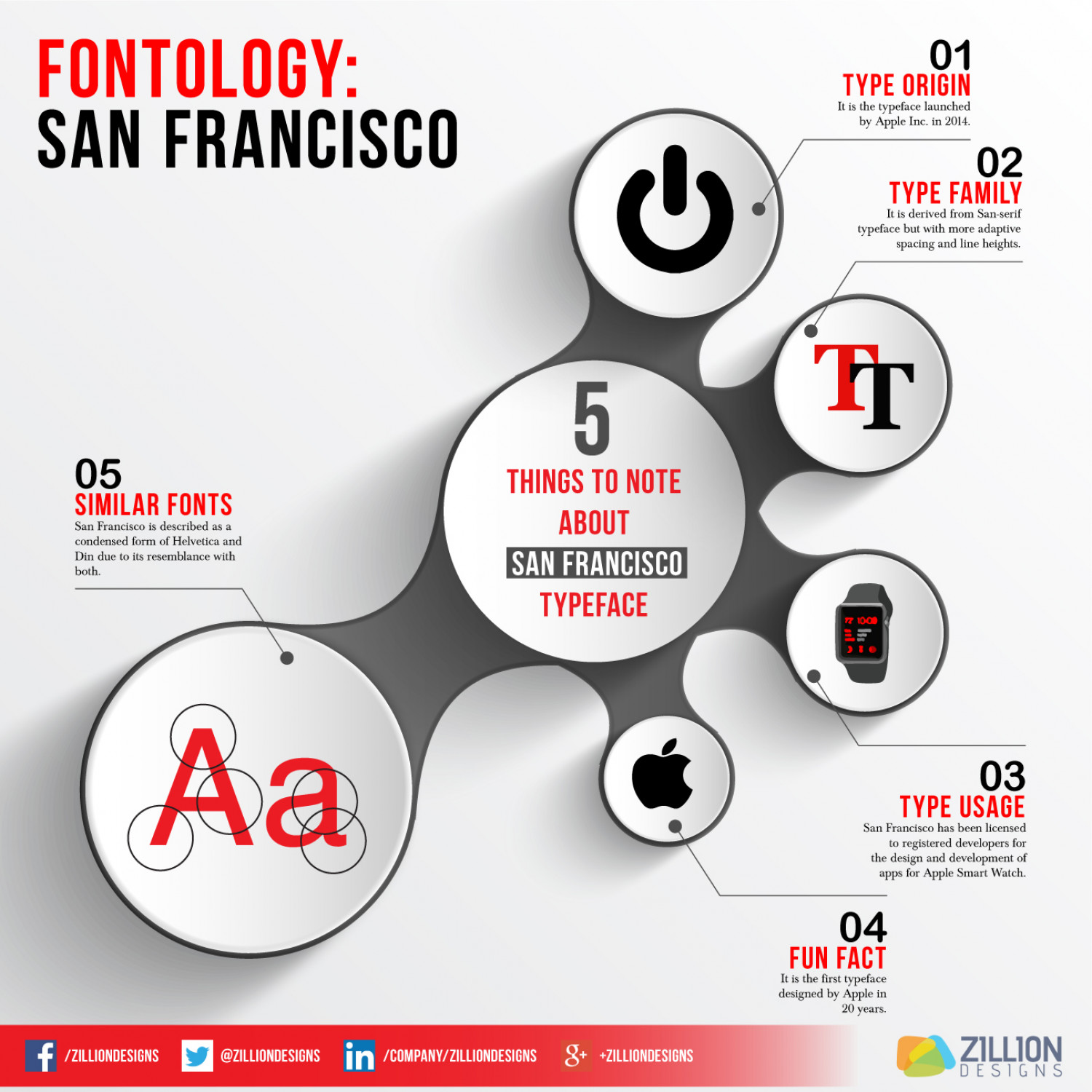 5 Things to Note About San Francisco Typeface Infographic