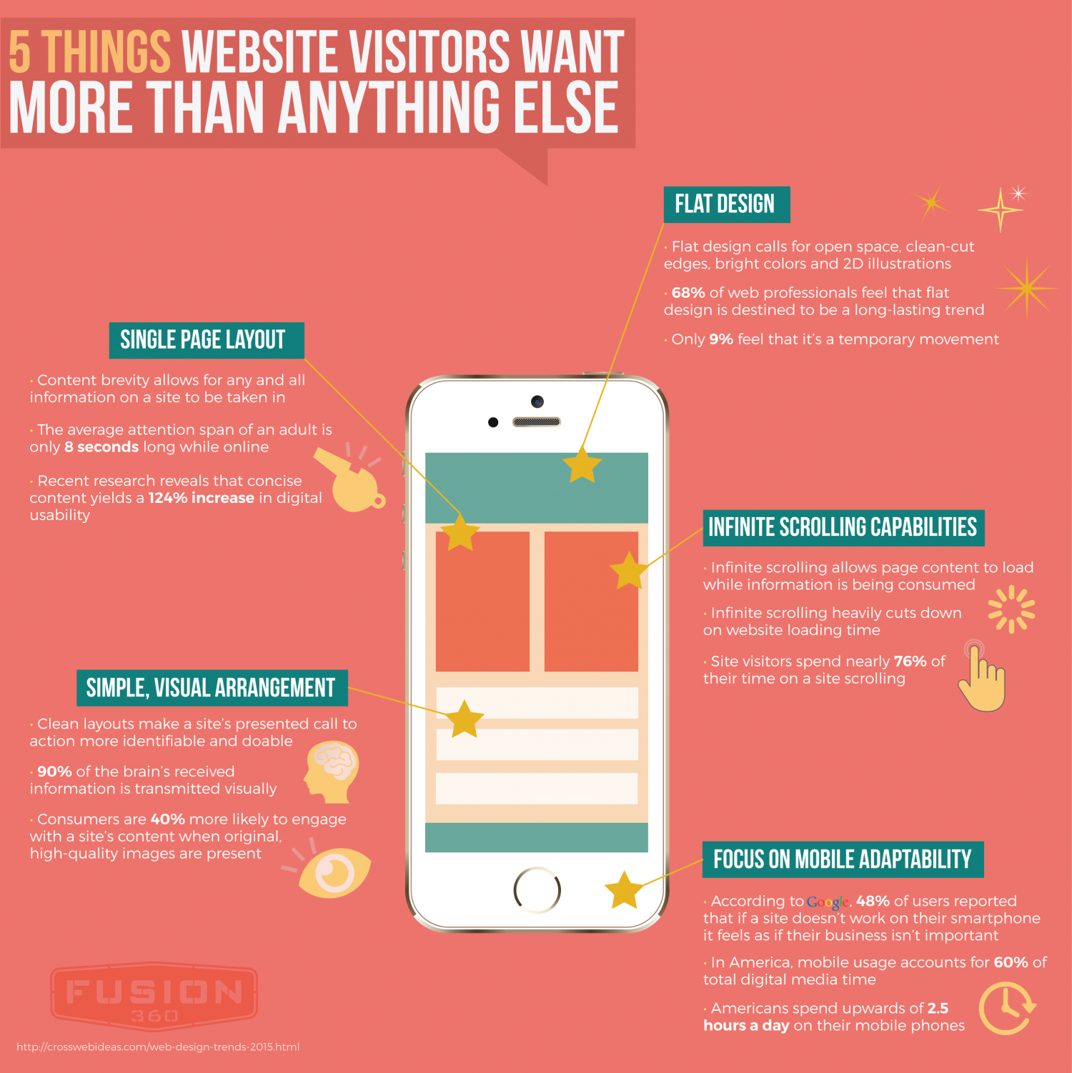 5 Things Website Visitors Want More Than Anything Else Infographic