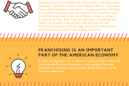 5 Things You May Not Have Known About Franchising Infographic