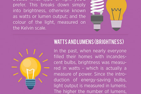 5 Tips For Choosing The Right Light Bulb Infographic
