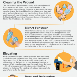 5 Tips On First Aid For Cuts And Wounds Visual Ly