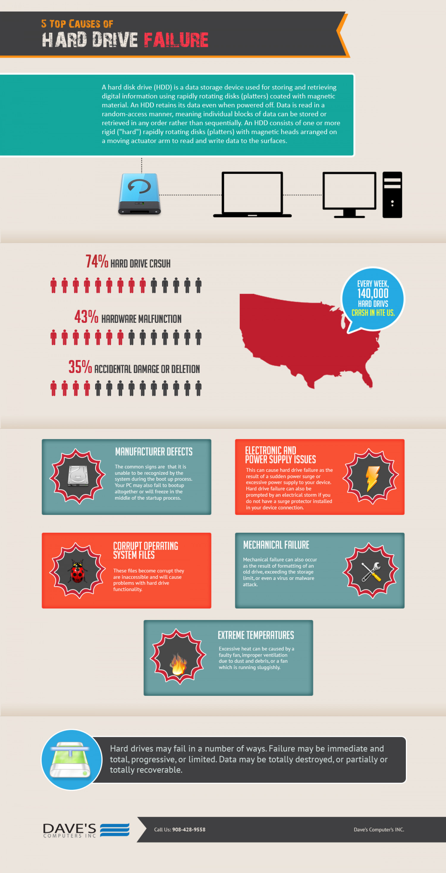 5 Top Causes Of Hard Drive Failure Infographic
