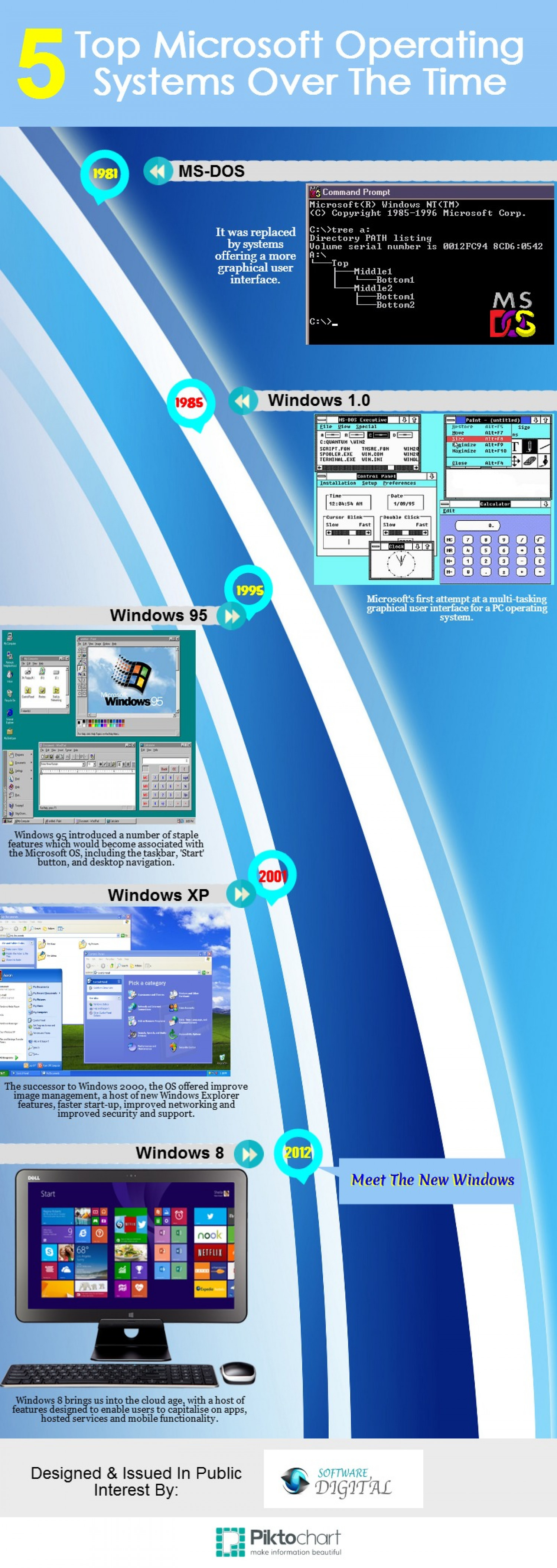 5 Top Microsoft Operating Systems Over The Time Infographic