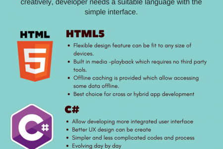 5 Top Programming Languages For Mobile App Development Infographic