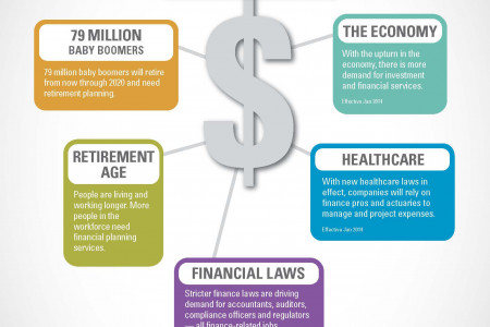 5 Trends Driving Demand for Finance Jobs Infographic