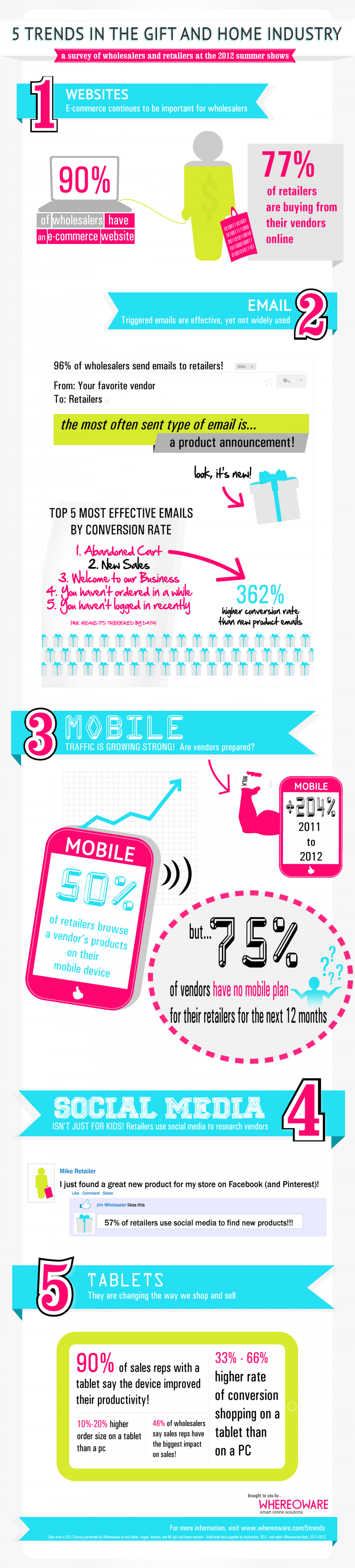 5 Trends in the Gift and Home Industry Infographic