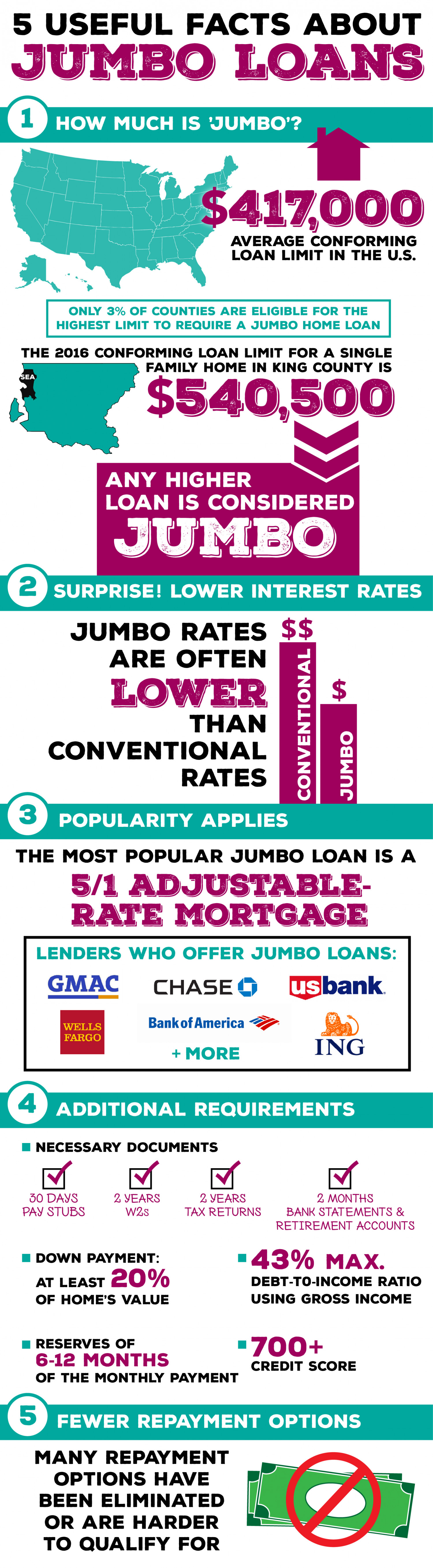 5 Useful Facts About Jumbo Loans Infographic