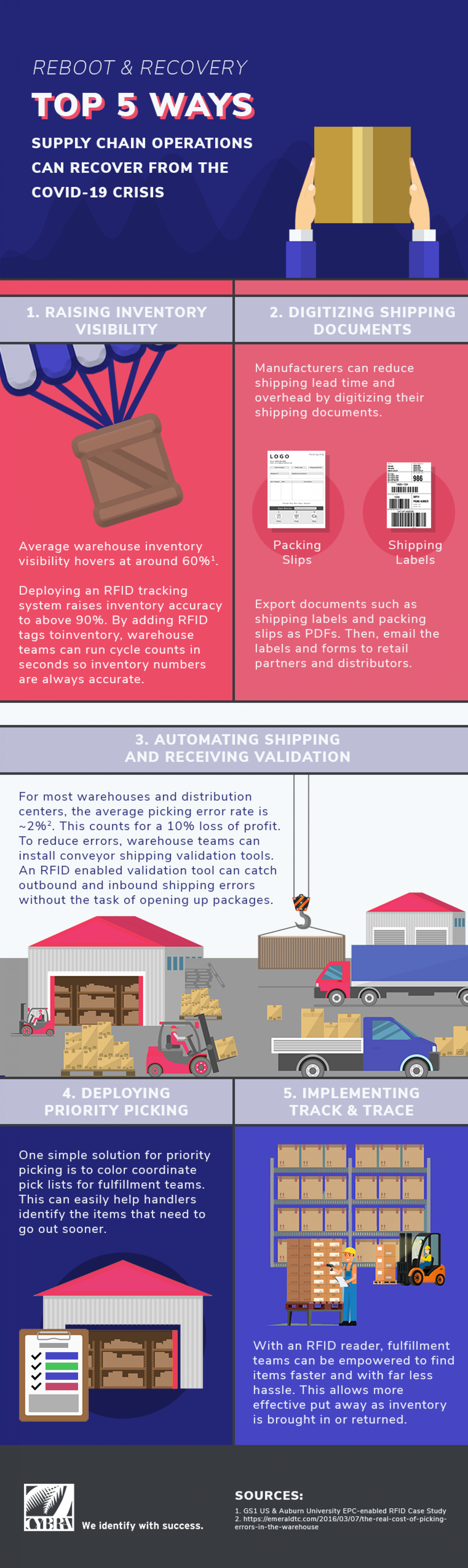 5 Ways Supply Chains Can Recover from the COVID-19 Crisis Infographic