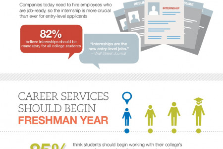 5 WAYS TO BETTER PREPARE MILLENNIALS FOR WORK Infographic