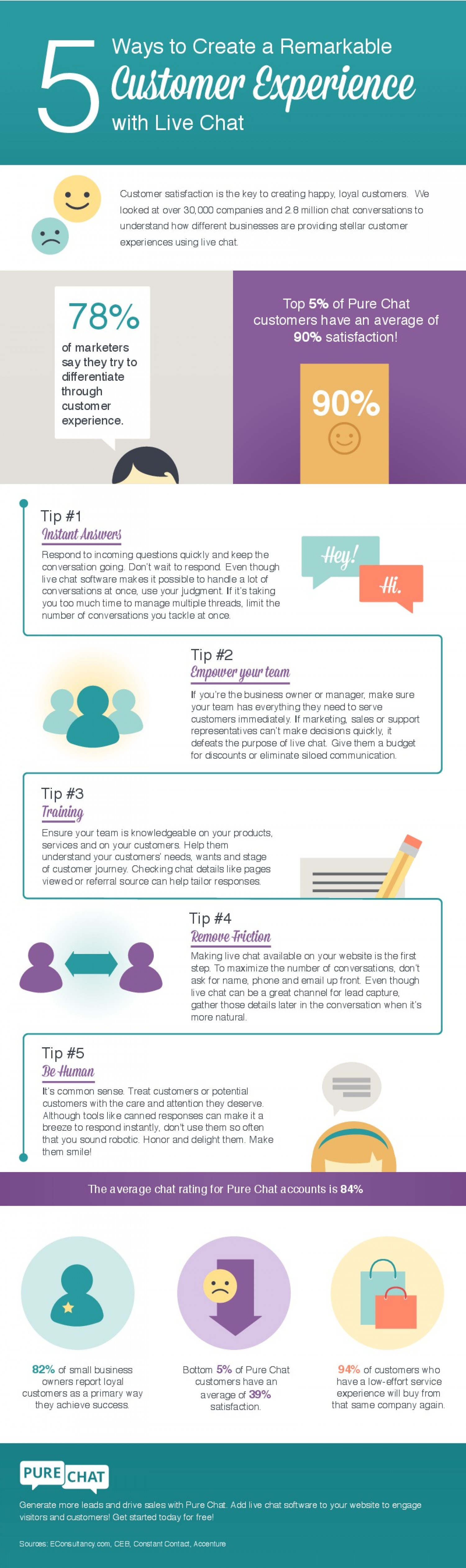 5 Ways to Create a Remarkable Customer Experience with Live Chat Infographic