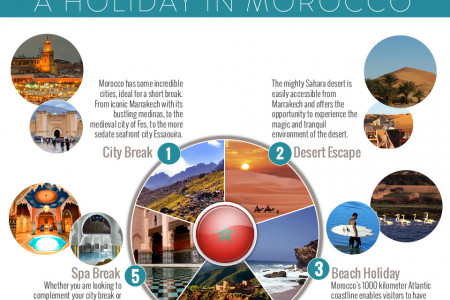 5 Ways to Enjoy a Holiday in Morocco Infographic