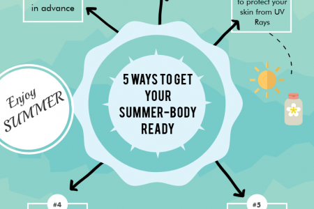 5 Ways to Get Your Summer-Body Ready Infographic