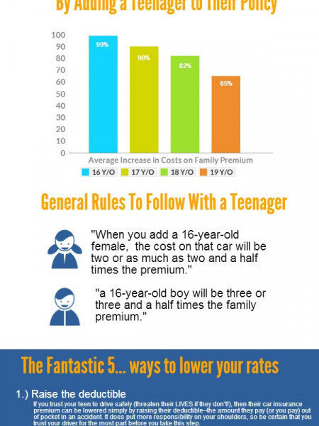 The Fantastic 5 Ways to Lower Car Insurance Rates for Young Drivers Infographic