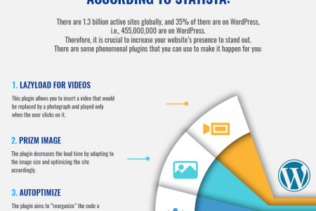 5 WordPress Plugins to amplify your website's presence Infographic