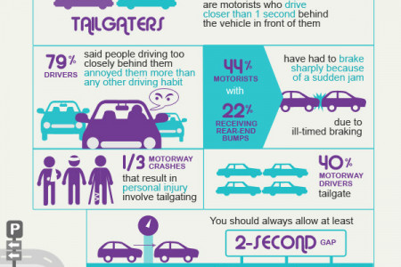 5 worst driving habits in the UK Infographic