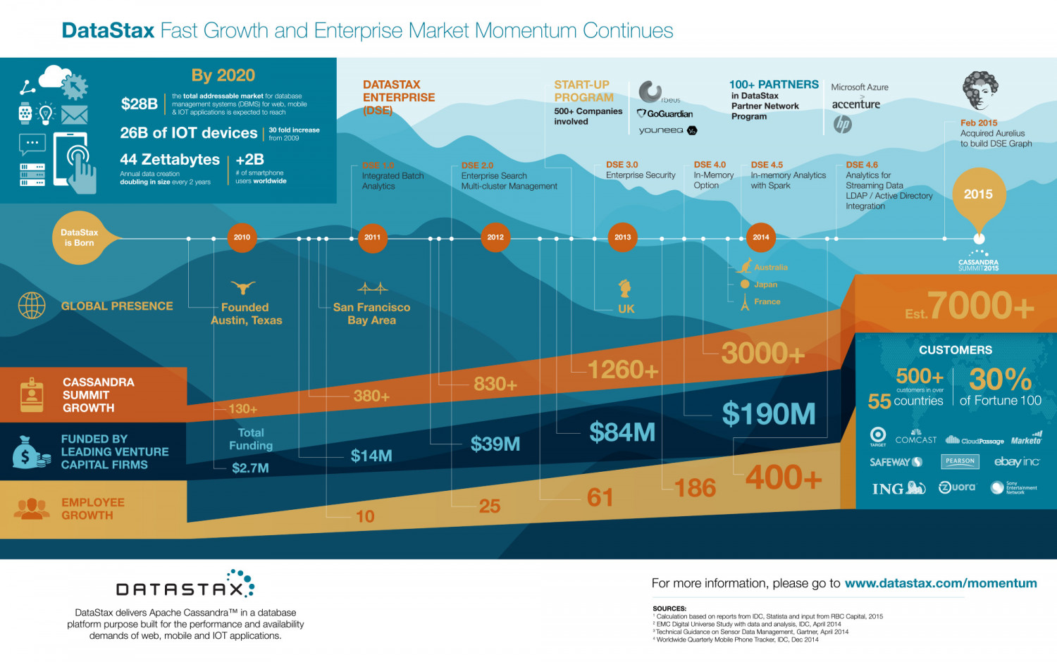 5 Years Explosive Growth Set to Continue for DataStax  Infographic