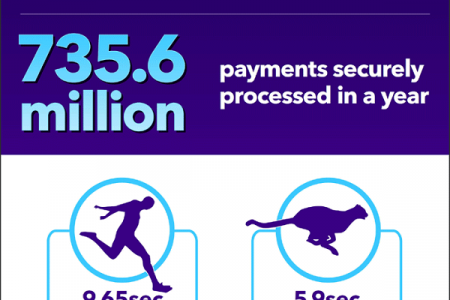 5 years of faster payments Infographic