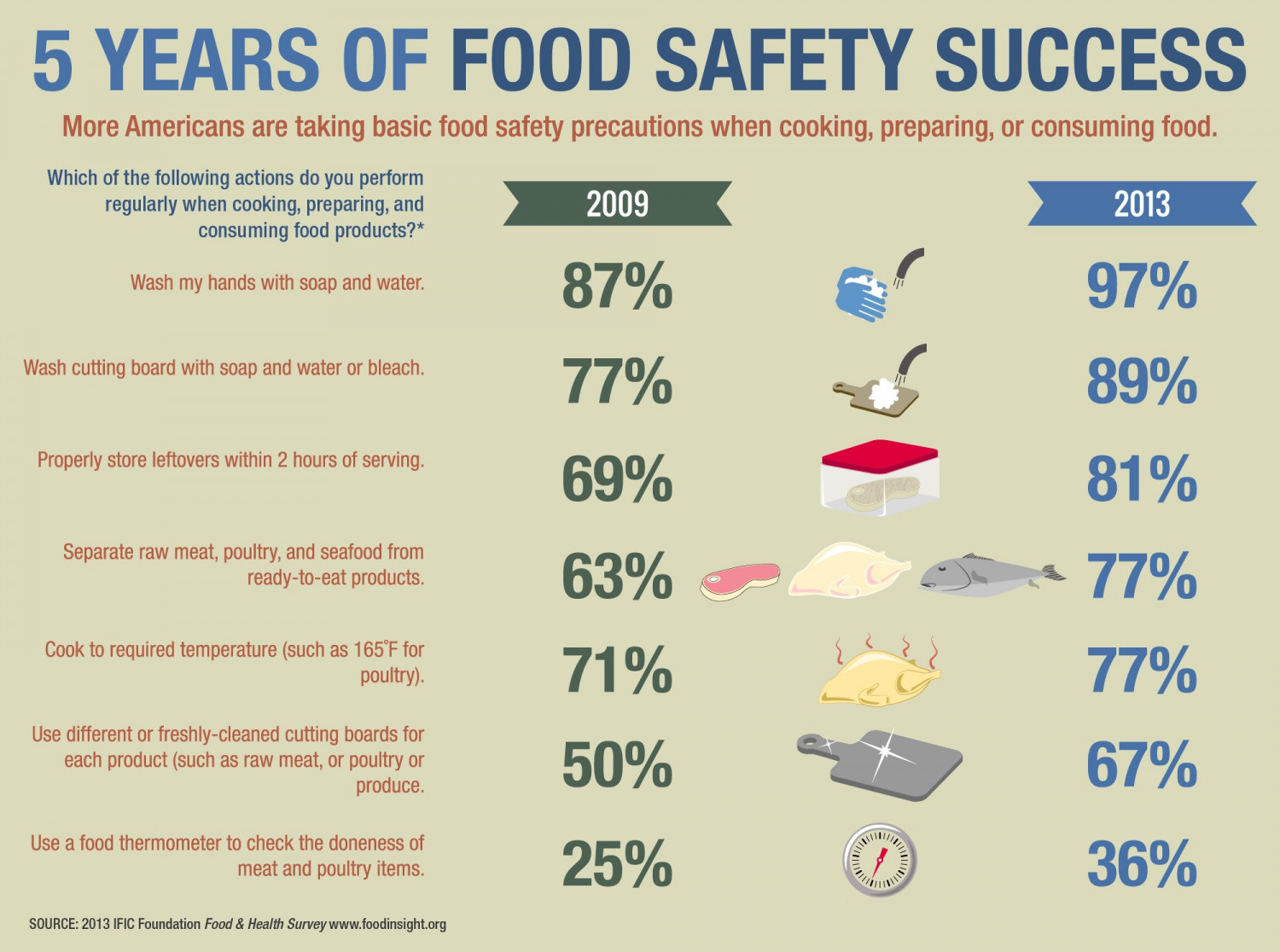 5 Years of Food Safety Success Infographic