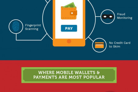 50 Disrupting Fintech Facts About Mobile Wallets & Payments Infographic