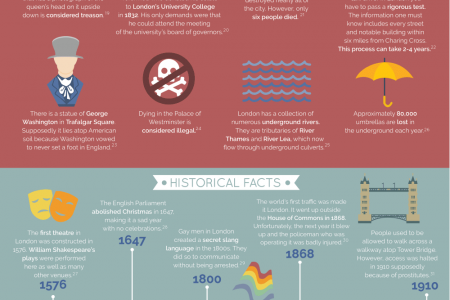 50 Facts about London Infographic