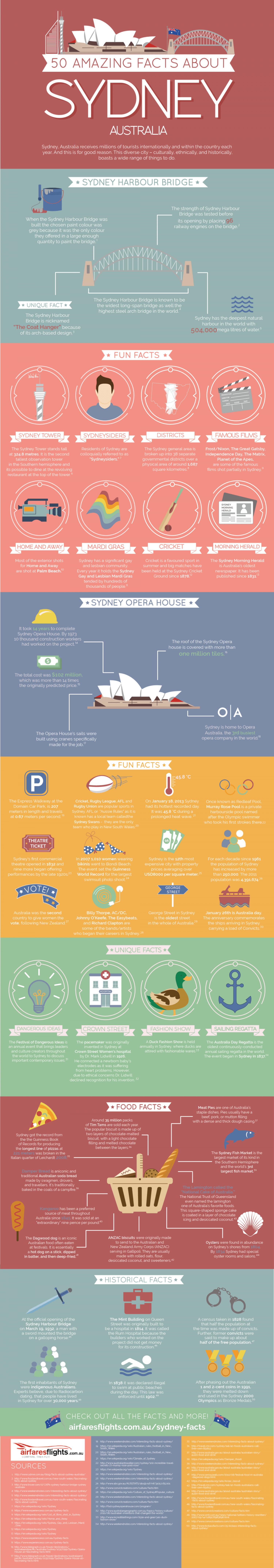 50 Facts about Sydney, Australia Infographic