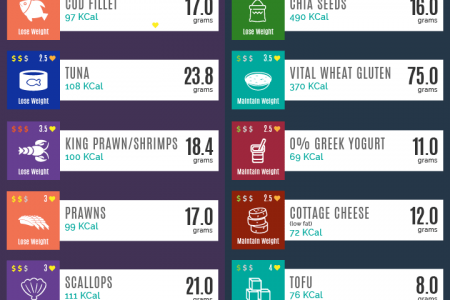 50 Foods Rich in Protein Infographic