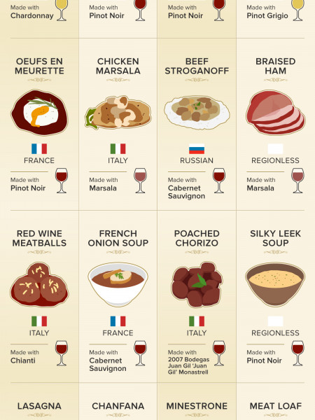 50 Great Recipes That Wouldn't Be the Same Without Wine Infographic