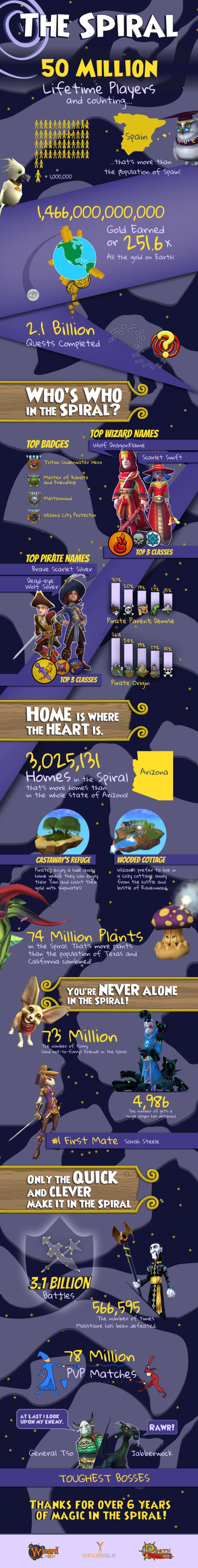 50 Million Players Infographic - Online Wizards and Pirate