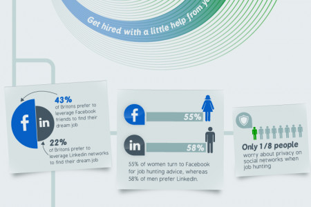50% of Britons turn to social networks to find work Infographic