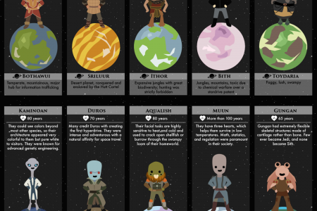 50 Sentient Alien Species of Star Wars Infographic