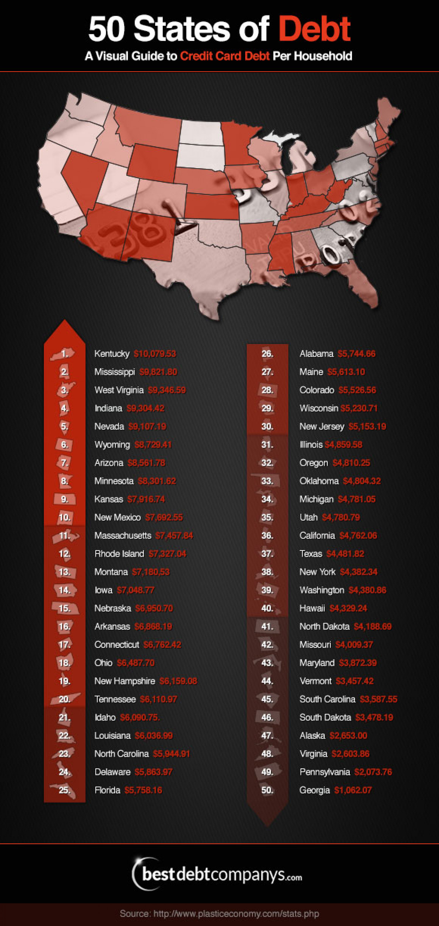 50 States of Debt Infographic