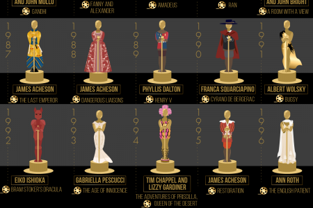 50 Years of Academy Award-Winning Costume Design Infographic