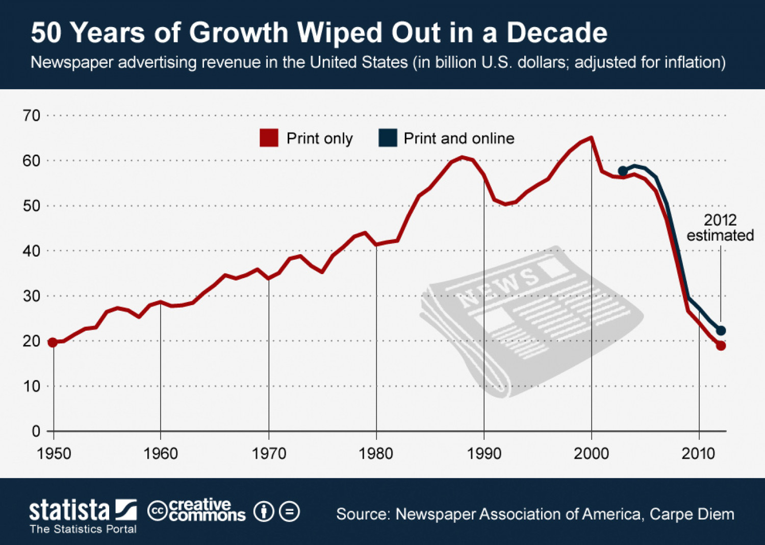 50 Years of Growth Wiped Out in a Decade Infographic