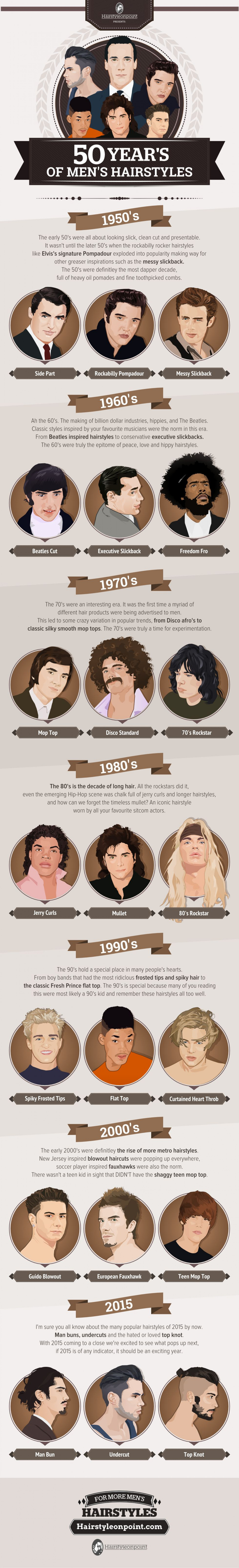 50 Years of Men's Hairstyles Infographic