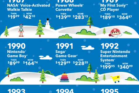 50 Years of Popular Holiday Gifts and Their Prices After Inflation Infographic