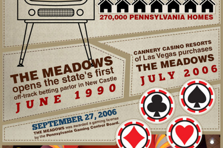 50 Years of the Meadows Racetrack & Casino Infographic