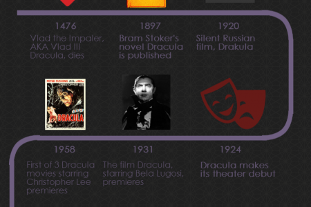500 Year History of the Dracula in Just one Image Infographic
