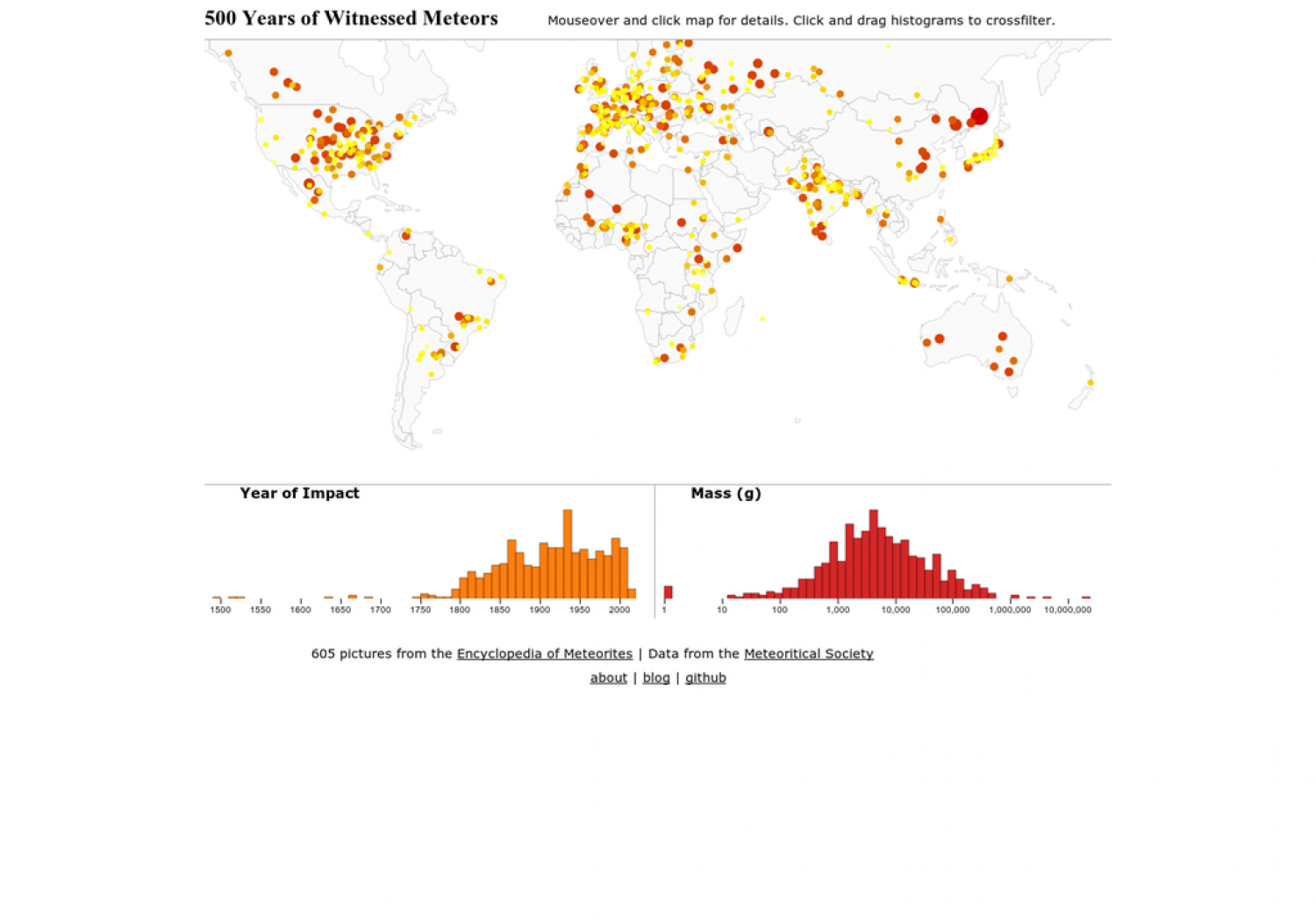 500 Years of Witnessed Meteors Infographic