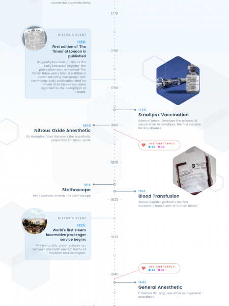 5000 Years of Advances in Healthcare Infographic