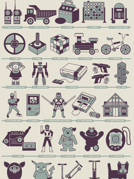 50 Years 50 Toys Infographic