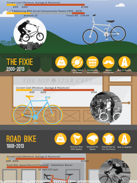 50 Years of Bicycle Design Infographic