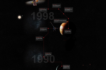 50th Anniversary of Planetary Exploration Infographic