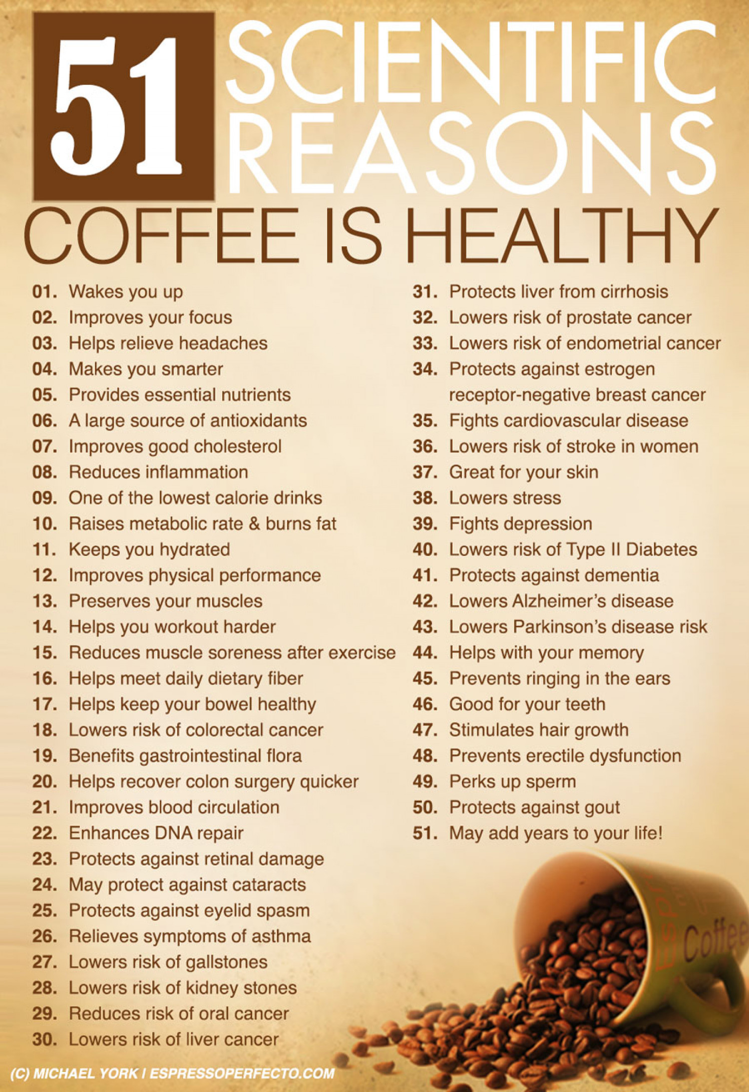 51 Scientific Reasons Coffee is Healthy Infographic