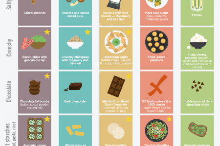 55 Popular Diet Swaps to satisfy every craving Infographic
